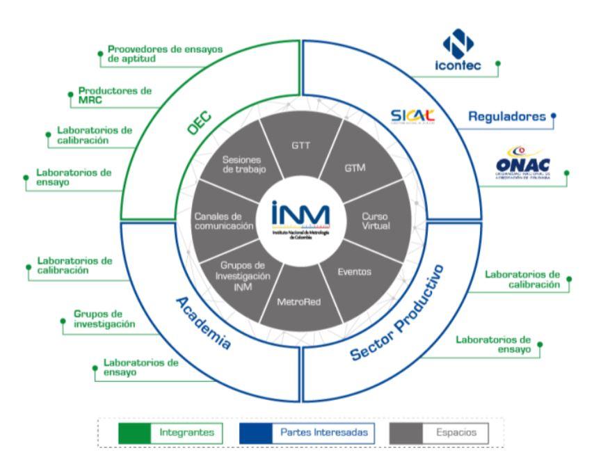 Estructura RCM