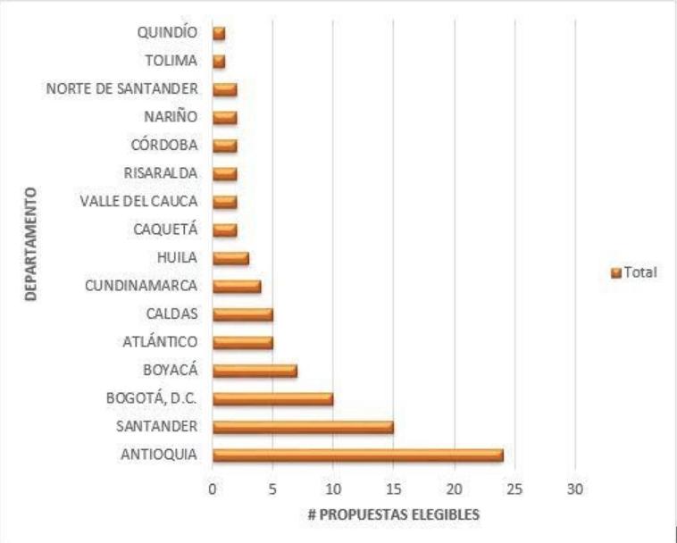 INM de Colombia cierra el 2020 con excelentes resultados en la convocatoria 888 de 2020
